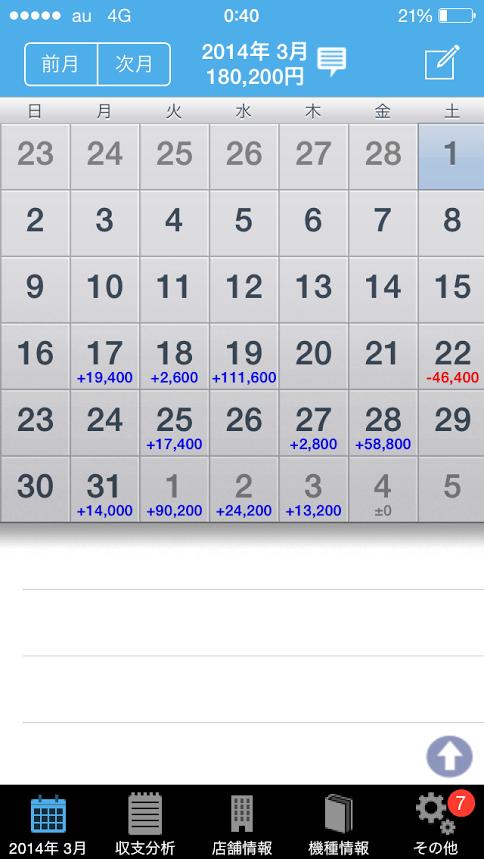 2014年4月~2015年現在までの収支。その1