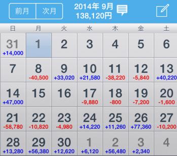 2014年4月~2015年現在までの収支。その2