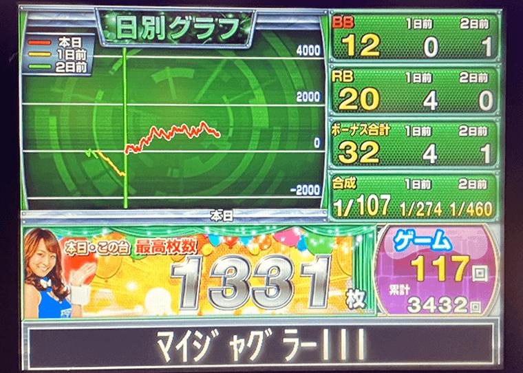 マイジャグラー3 ヒノマル中目黒